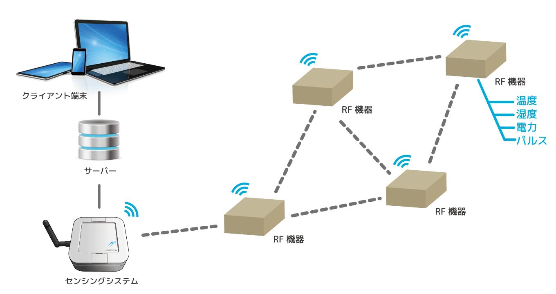 システム系統図