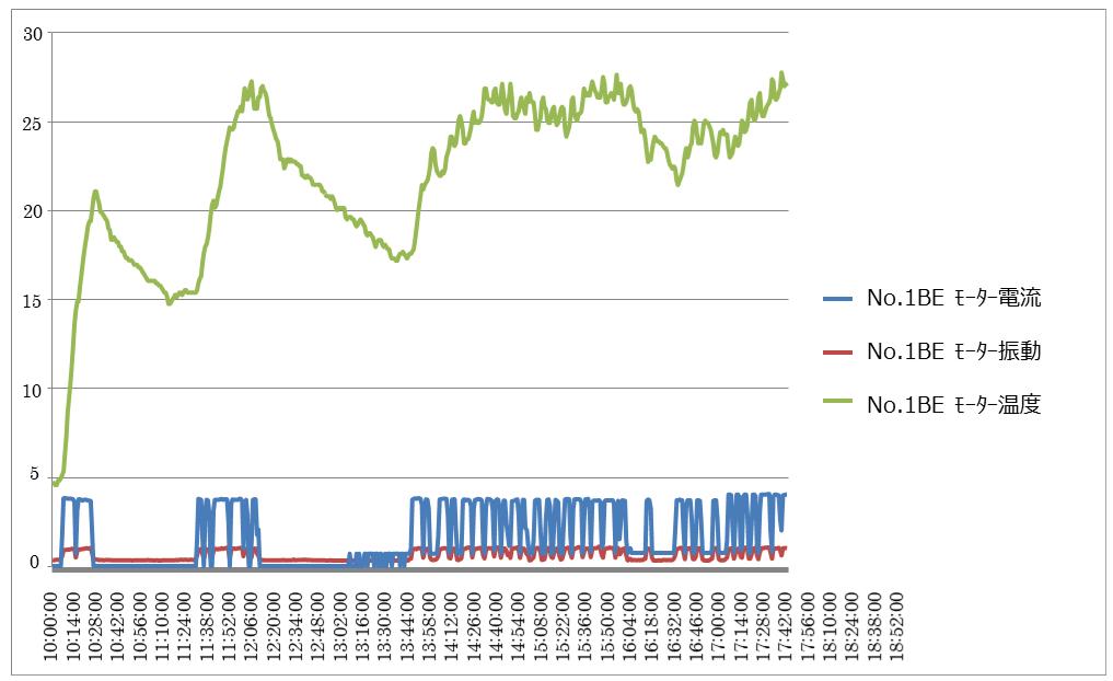 現状CSVが見られるグラフ