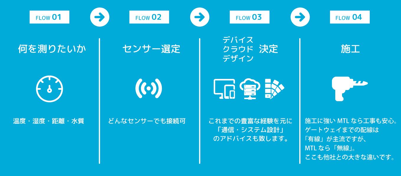 IoT導入までの流れ