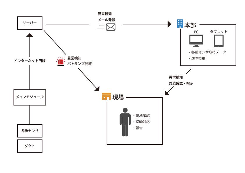 発報イメージ図