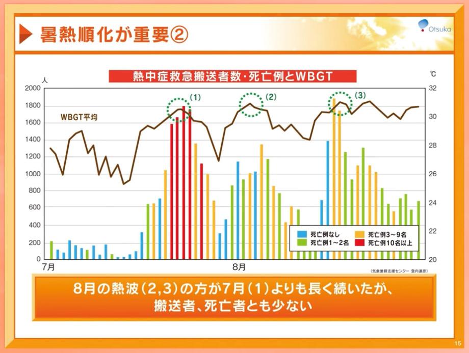 熱中症グラフ