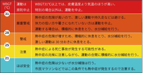 暑さ指数(WBGT:湿球黒球温度)